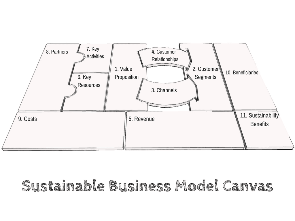 Business Model Innovation for Sustainability | Blue Tribe Co